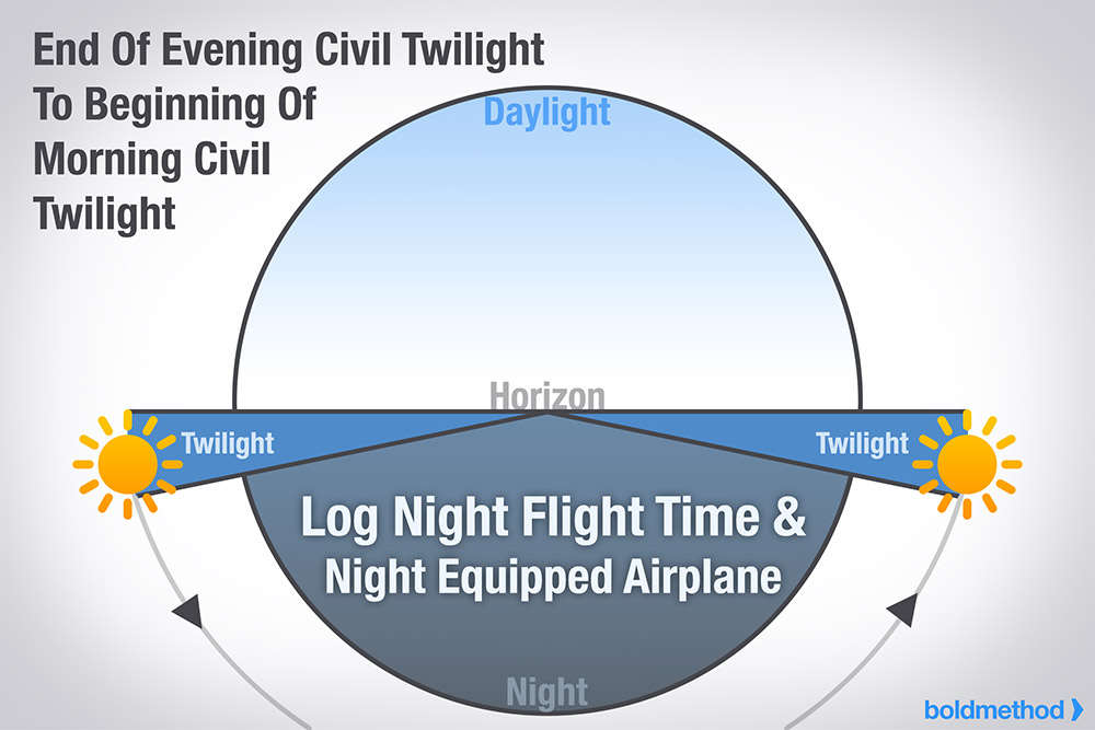 diagram-night